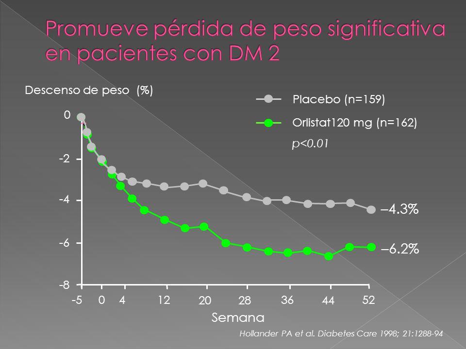 -8 -6 -4 -2 0 -5 0 412 2028 36 44 52 Semana –6.2% –4.3% Orlistat120 mg (n=162) p<0.01 Placebo (n=159) Descenso de peso (%) Hollander PA et al.