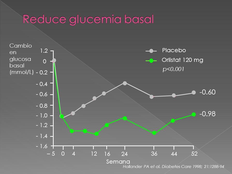 Semana Cambio en glucosa basal (mmol/L) 1.2 - 1.0 - 0.8 - 0.6 - 0.4 - 0.2 0 - 1.2 - 1.4 - 1.6 – 5 0412 1624 36 44 52 Orlistat 120 mg Placebo p<0.001 Hollander PA et al.