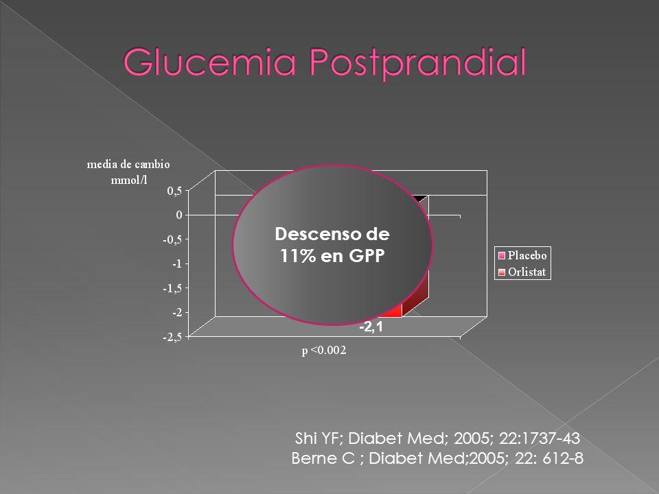 Shi YF; Diabet Med; 2005; 22:1737-43 Berne C ; Diabet Med;2005; 22: 612-8 Descenso de 11% en GPP