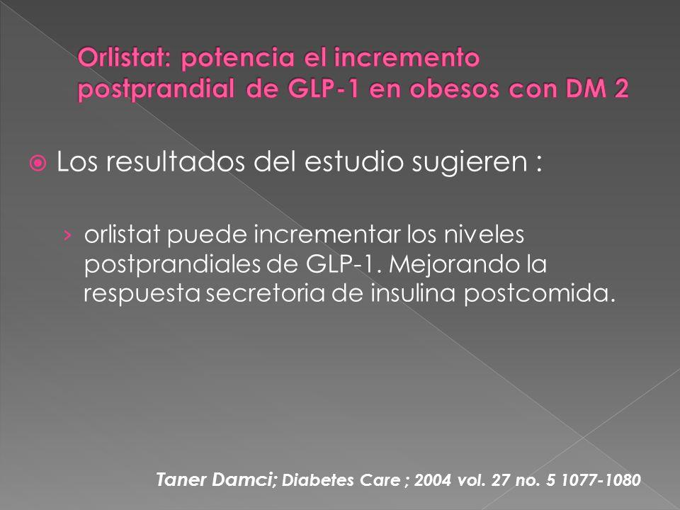 Los resultados del estudio sugieren : orlistat puede incrementar los niveles postprandiales de GLP-1.