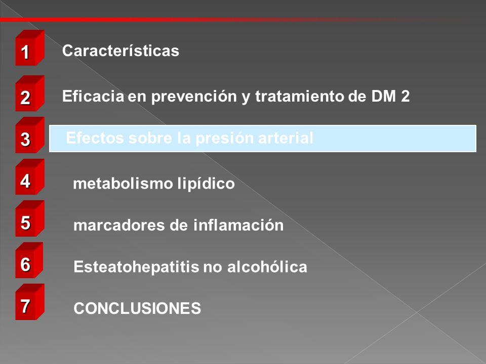 metabolismo lipídico 2222 3333 4444 5555 6666 Eficacia en prevención y tratamiento de DM 2 Efectos sobre la presión arterial 7777 CONCLUSIONES marcadores de inflamación Esteatohepatitis no alcohólica 1111 Características