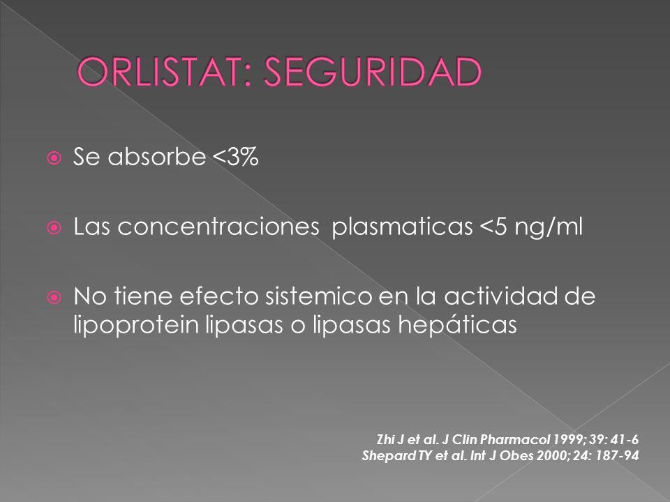 Se absorbe <3% Las concentraciones plasmaticas <5 ng/ml No tiene efecto sistemico en la actividad de lipoprotein lipasas o lipasas hepáticas Zhi J et al.