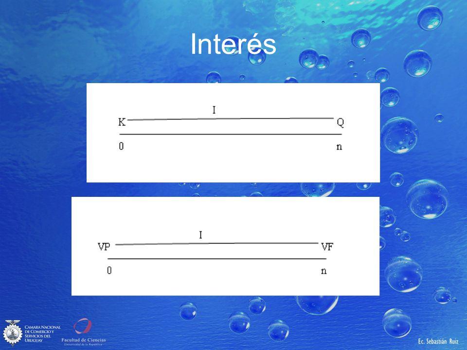 Interés compuesto Generalizando para el momento n se obtiene que: VF n = VF n-1 + I n-1,n = VP (1+i) n-1 + VP (1+i) n-1 x i = VP (1+i) n VF n = VP (1+i) n