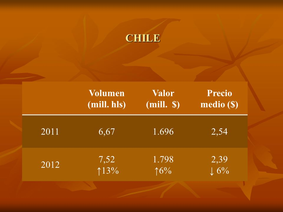 CHILE Volumen (mill. hls) Valor (mill. $) Precio medio ($) 20116,671.6962,54 2012 7,52 13% 1.798 6% 2,39 6%