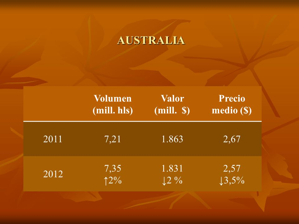 AUSTRALIA Volumen (mill. hls) Valor (mill. $) Precio medio ($) 20117,211.8632,67 2012 7,35 2% 1.831 2 % 2,57 3,5%