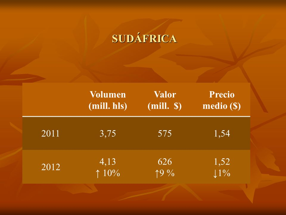 SUDÁFRICA Volumen (mill. hls) Valor (mill.