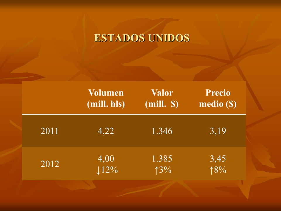 ESTADOS UNIDOS Volumen (mill. hls) Valor (mill. $) Precio medio ($) 20114,221.3463,19 2012 4,00 12% 1.385 3% 3,45 8%