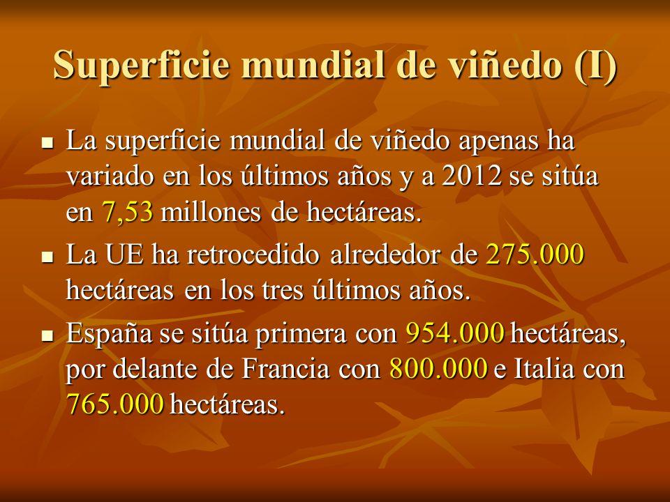 Superficie mundial de viñedo (I) La superficie mundial de viñedo apenas ha variado en los últimos años y a 2012 se sitúa en 7,53 millones de hectáreas.