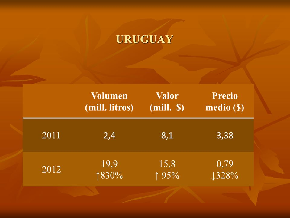 URUGUAY Volumen (mill. litros) Valor (mill.