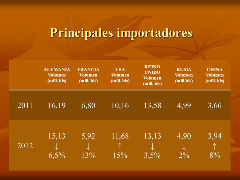Principales importadores ALEMANIA Volumen (mill. hls) FRANCIA Volumen (mill.