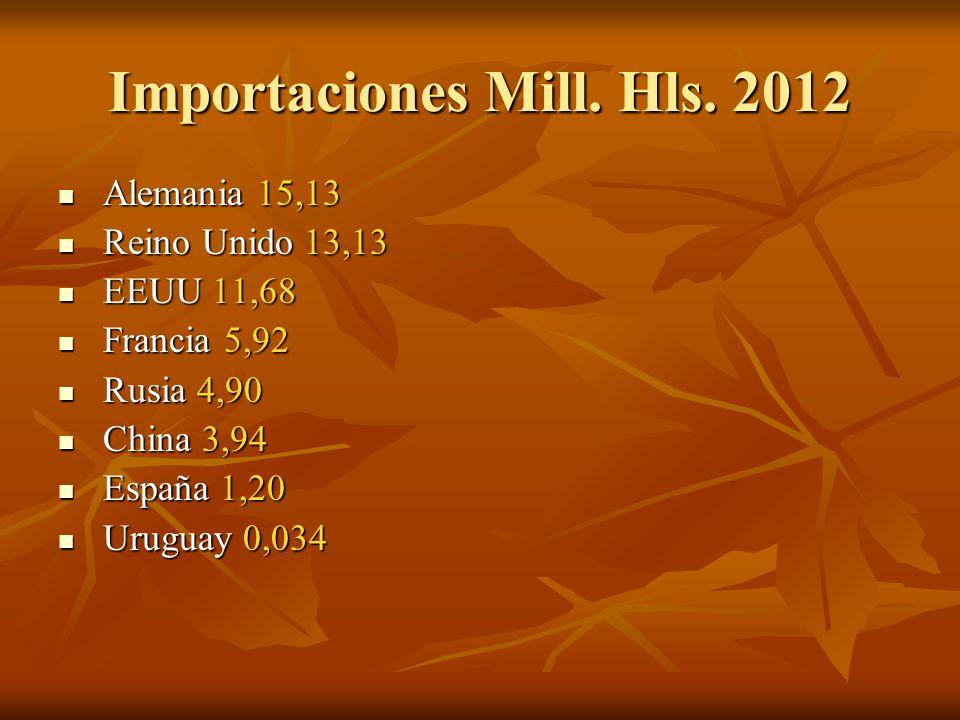 Importaciones Mill. Hls.