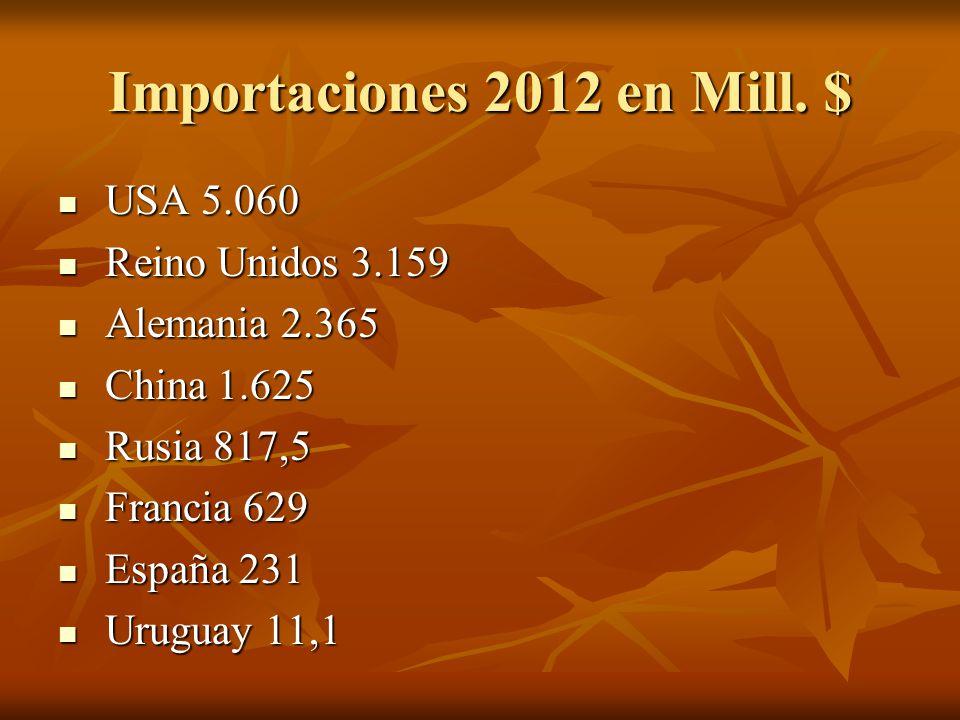 Importaciones 2012 en Mill.