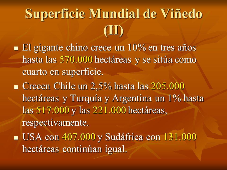 Principales importadores ALEMANIA Valor (MILL $) FRANCIA Valor (MILL $) USA Valor (MILL $) REINO UNIDO Valor (MILL $) RUSIA Valor (MILL $) CHINA Valor (MILL $) 20112.3797984.8163.020690,51.512 2012 2.365 1% 629 2,5% 5.060 15% 3.159 5% 817,5 18,5% 1.625 7,5%