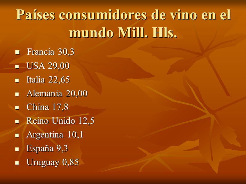 Países consumidores de vino en el mundo Mill. Hls.
