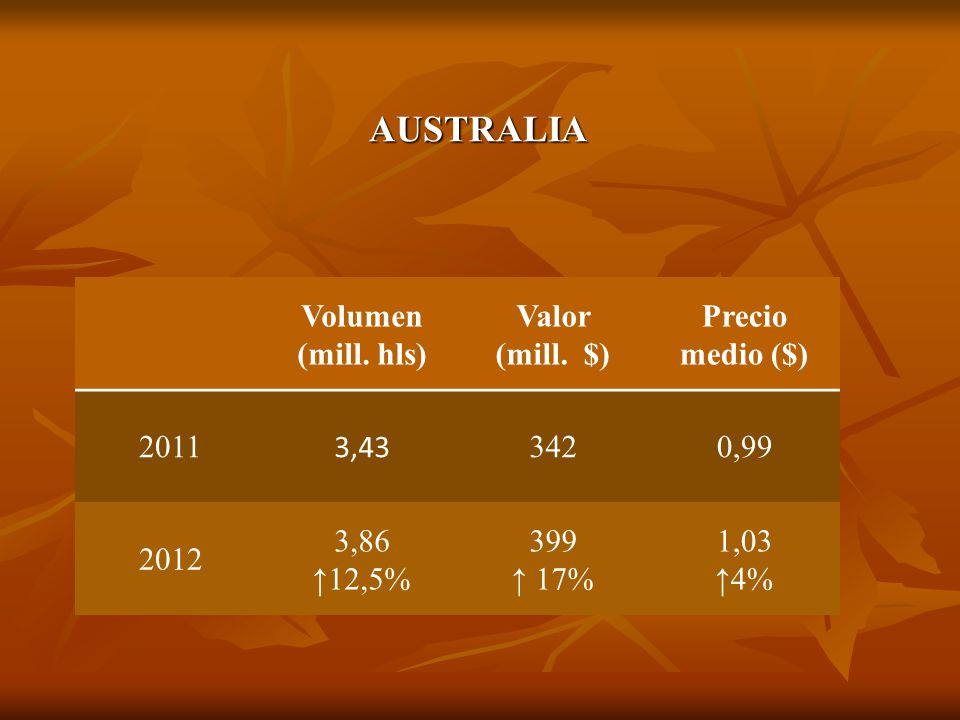 AUSTRALIA Volumen (mill. hls) Valor (mill. $) Precio medio ($) 2011 3,43 3420,99 2012 3,86 12,5% 399 17% 1,03 4%