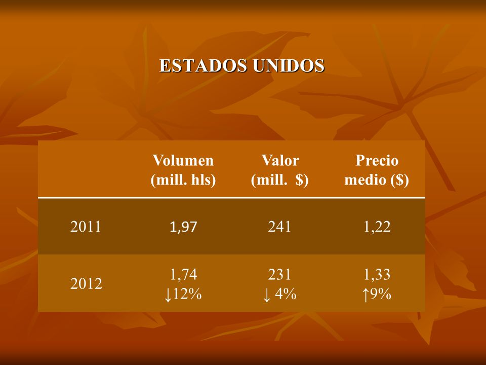 ESTADOS UNIDOS Volumen (mill. hls) Valor (mill. $) Precio medio ($) 2011 1,97 2411,22 2012 1,74 12% 231 4% 1,33 9%