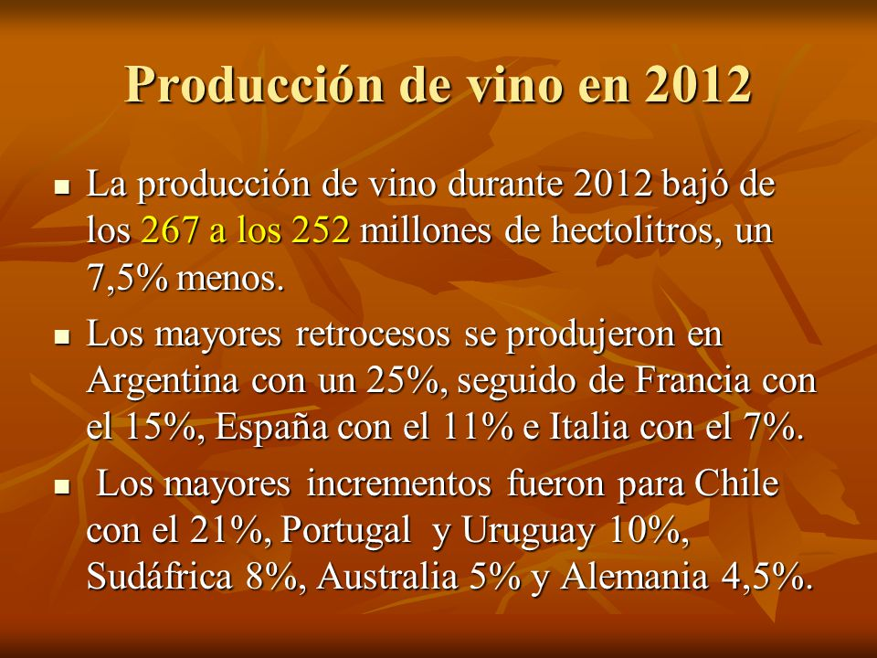 Productores de Vino en 2012 Francia 41,4 Francia 41,4 Italia 40,1 Italia 40,1 España 30,4 España 30,4 USA 20,5 USA 20,5 China 15 China 15 Australia 12,7 Australia 12,7 Chile 12,6 Chile 12,6 Argentina 11,8 Argentina 11,8 Sudáfrica 10 Sudáfrica 10 Uruguay 0,99 Uruguay 0,99