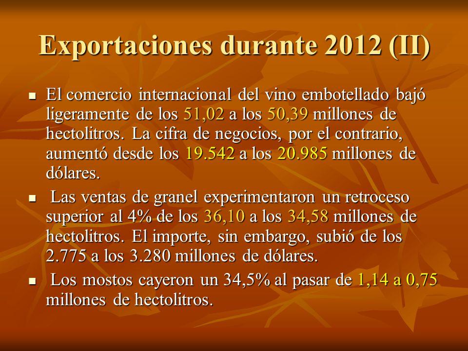 Exportaciones durante 2012 (II) El comercio internacional del vino embotellado bajó ligeramente de los 51,02 a los 50,39 millones de hectolitros.