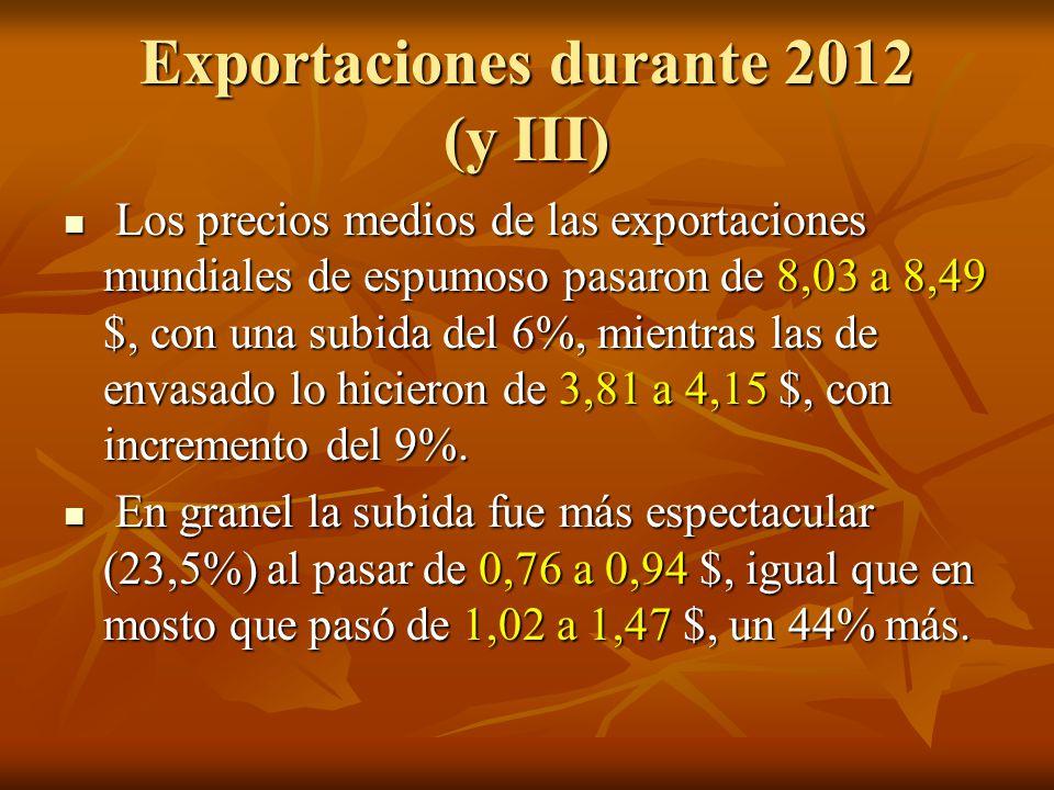 Exportaciones durante 2012 (y III) Los precios medios de las exportaciones mundiales de espumoso pasaron de 8,03 a 8,49 $, con una subida del 6%, mientras las de envasado lo hicieron de 3,81 a 4,15 $, con incremento del 9%.
