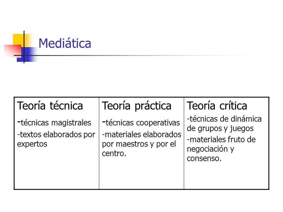 Mediática Teoría técnica - técnicas magistrales -textos elaborados por expertos Teoría práctica - técnicas cooperativas -materiales elaborados por mae