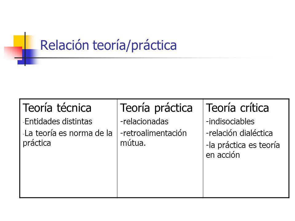 Relación teoría/práctica Teoría técnica - Entidades distintas - La teoría es norma de la práctica Teoría práctica -relacionadas -retroalimentación mút