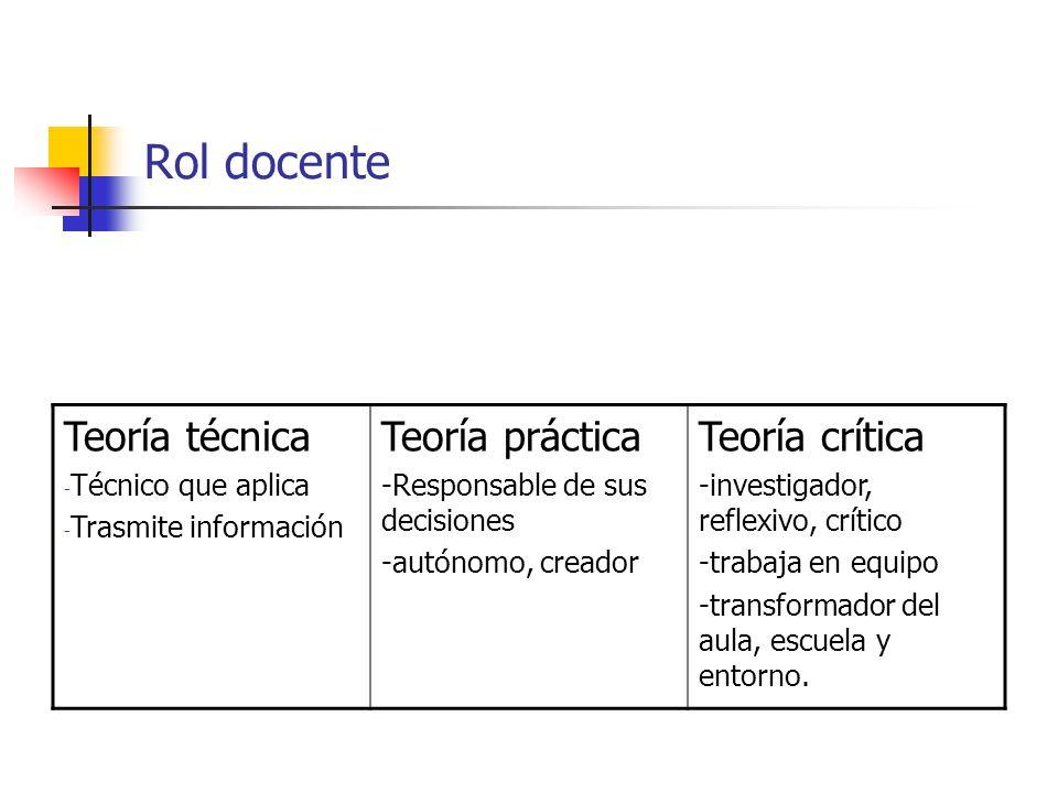 Rol docente Teoría técnica - Técnico que aplica - Trasmite información Teoría práctica -Responsable de sus decisiones -autónomo, creador Teoría crític