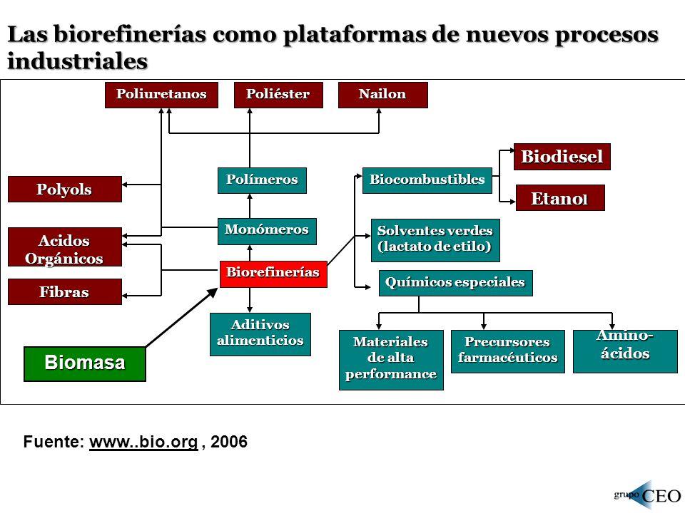 El ciclo de insumo- producto de la biorefinería Proteinas vegetales (products) +.....