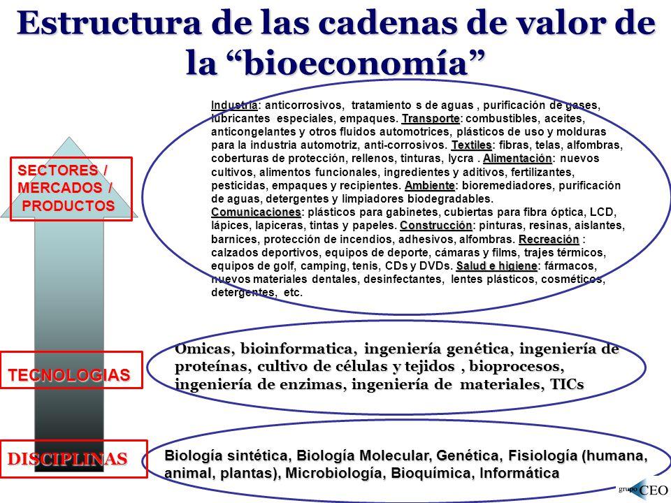 En Europa se calcula que la bio-economía representa un complejo de idustrias y secotries que producen, utilizan o manejan recursos biologicos potencialmente por un valor mayor a los 1500 billiones de y emplean mas de 22 millones de personas.