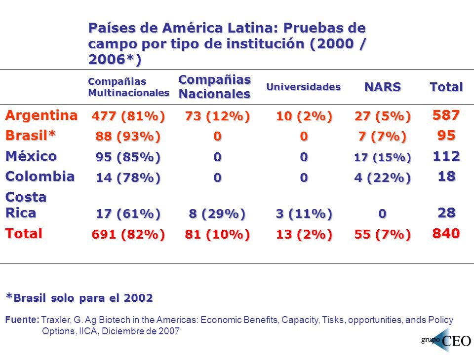 Country Private Sector Public Sector Total % of Total Argentina3,4634,8168,2786.3 Bolivia-4044040.3 Brasil13,76155,04668,80752.2 Chile2683,0493,3162.5 Colombia1,2849,39510,6798.1 Costa Rica -3,0003,0002.3 Ecuador1,5308462,3761.8 El Salvador -1401400.1 Guatemala-1,2841,2841.0 Honduras-25250.0 México-20,98520,98515.9 Nicaragua-21210.0 Panamá-1,3001,3001.0 Paraguay-25250.0 Perú304,4844,5143.4 Rep.