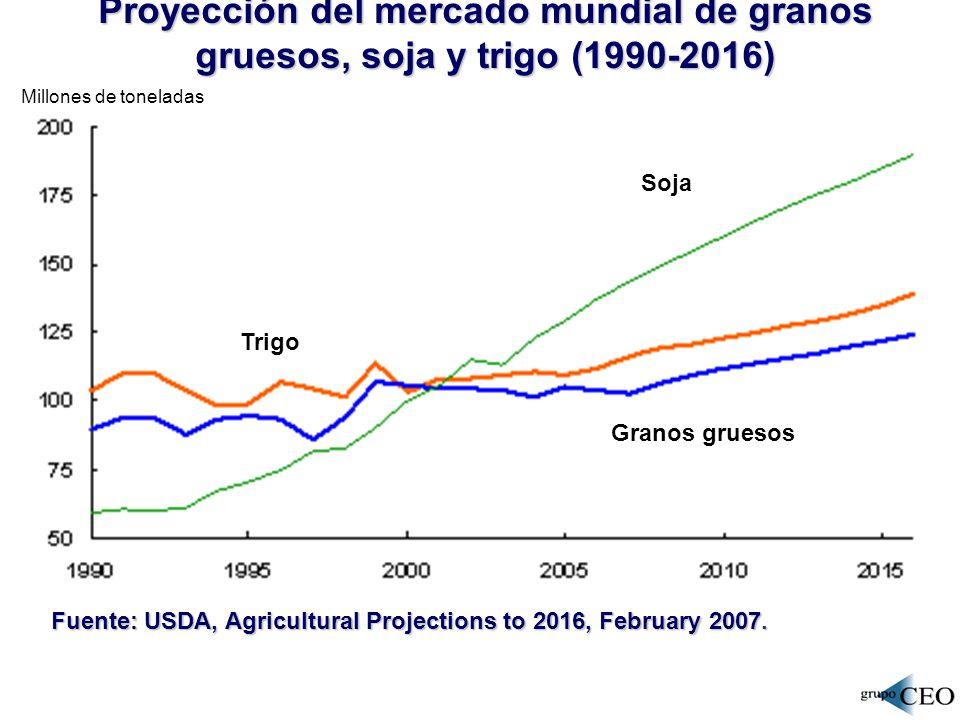 POBLACIÓN Y TIERRA DISPONIBLE A NIVEL GLOBAL Población Tierra arable por habitante Fuente: FAOSTAD, 2007