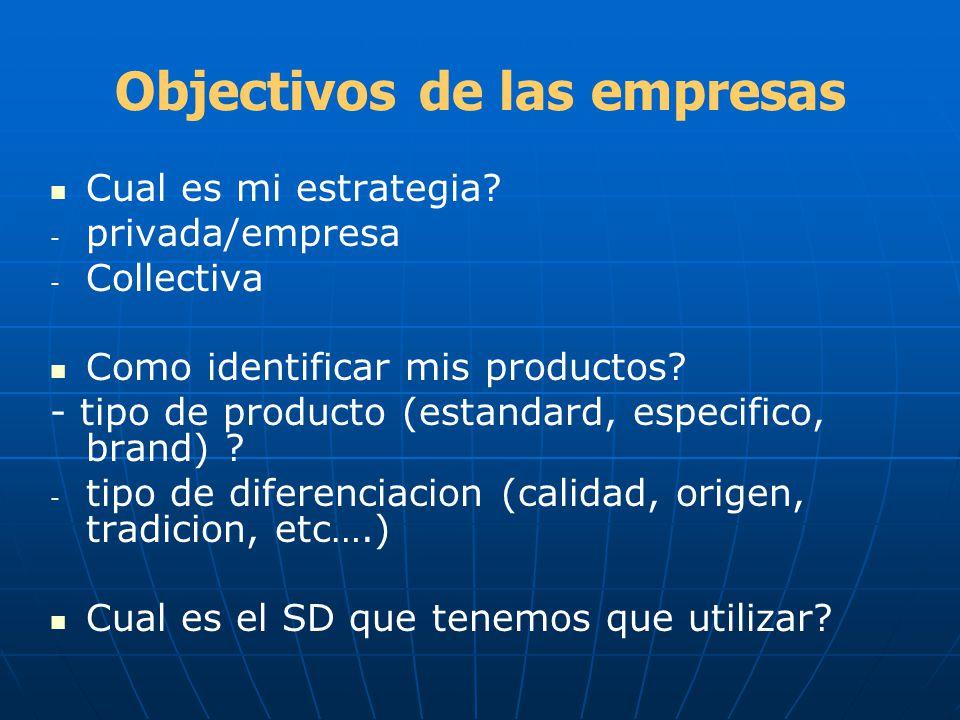Objectivos de las empresas Cual es mi estrategia? - - privada/empresa - - Collectiva Como identificar mis productos? - tipo de producto (estandard, es