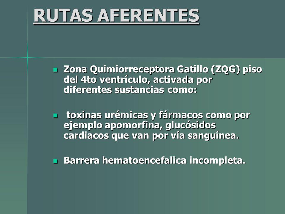 RUTAS AFERENTES Zona Quimiorreceptora Gatillo (ZQG) piso del 4to ventrículo, activada por diferentes sustancias como: Zona Quimiorreceptora Gatillo (Z