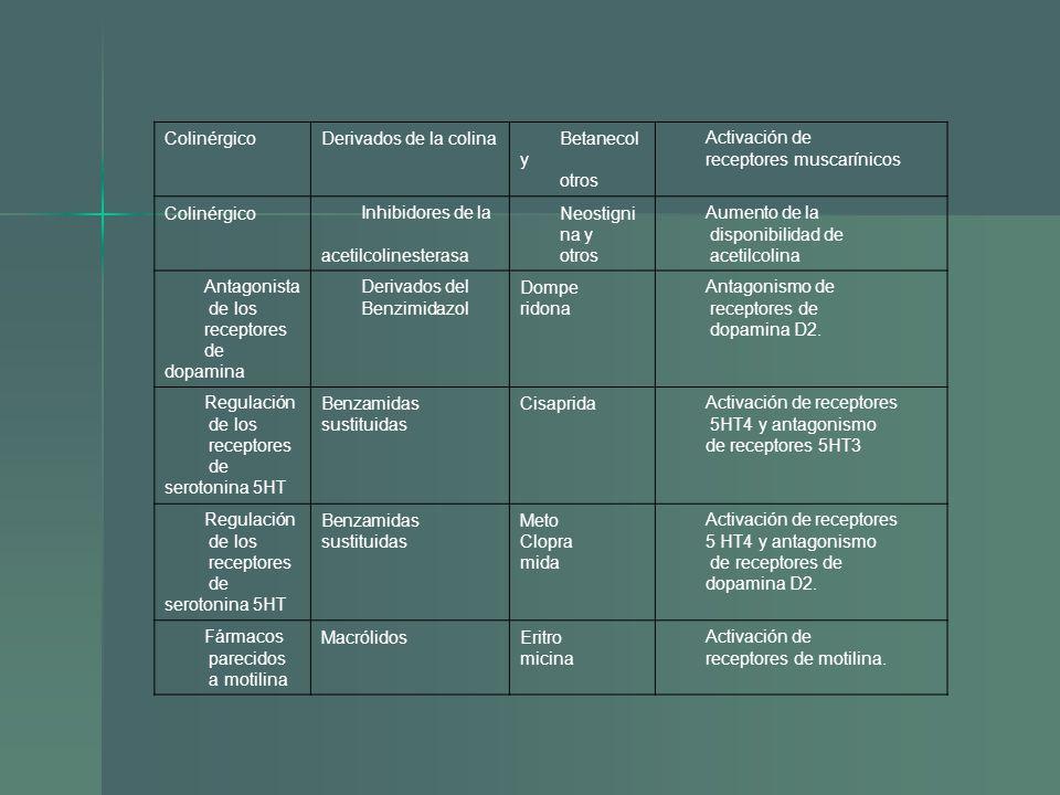 ColinérgicoDerivados de la colinaBetanecol y otros Activación de receptores muscarínicos ColinérgicoInhibidores de la acetilcolinesterasa Neostigni na