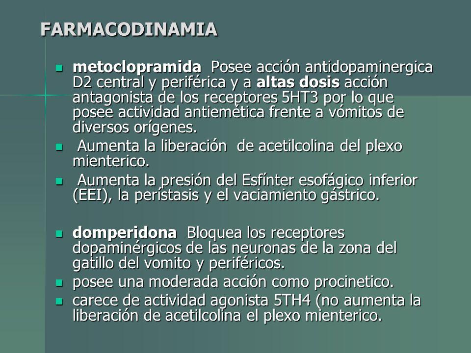 FARMACODINAMIA metoclopramida Posee acción antidopaminergica D2 central y periférica y a altas dosis acción antagonista de los receptores 5HT3 por lo