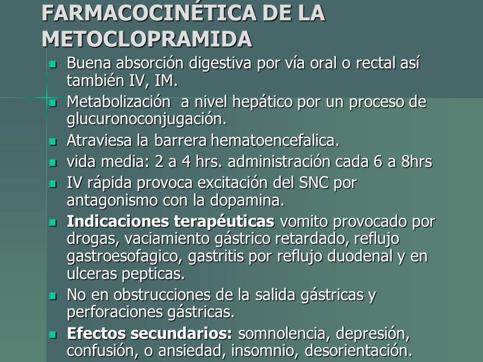 FARMACOCINÉTICA DE LA METOCLOPRAMIDA Buena absorción digestiva por vía oral o rectal así también IV, IM. Buena absorción digestiva por vía oral o rect