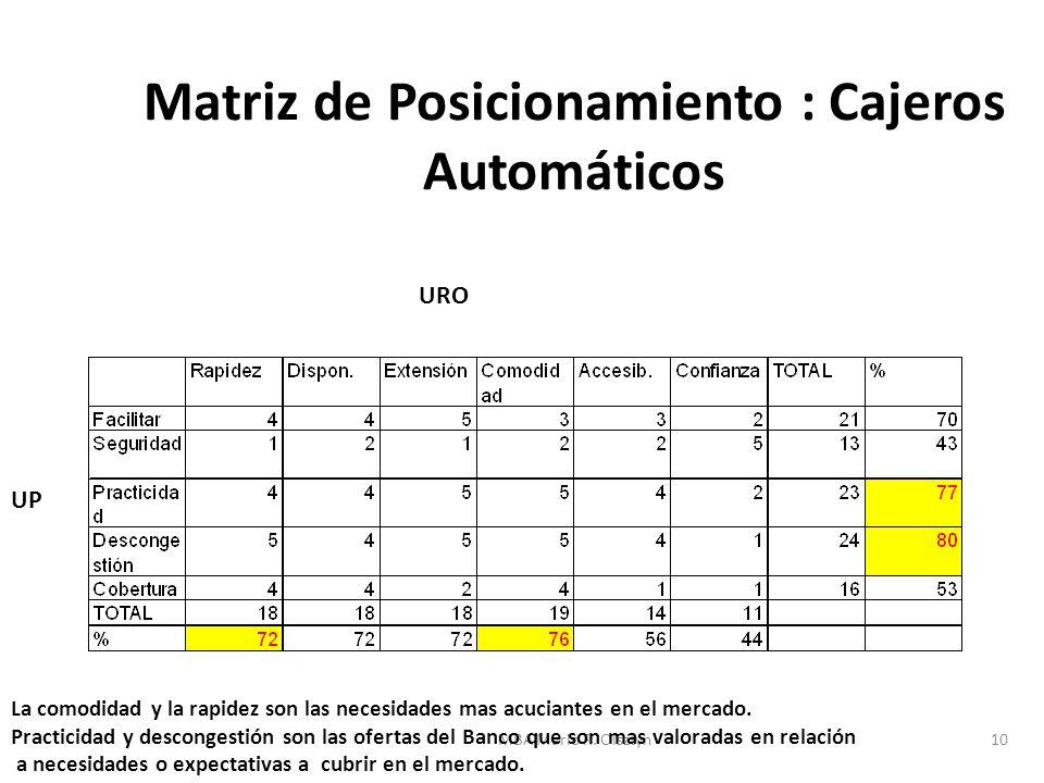 MBA Mario R. Olsztyn10 Matriz de Posicionamiento : Cajeros Automáticos UP URO UP La comodidad y la rapidez son las necesidades mas acuciantes en el me