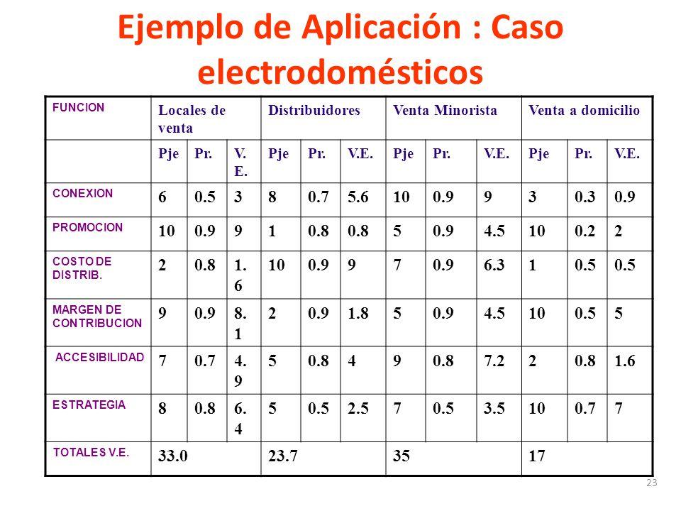 23 Ejemplo de Aplicación : Caso electrodomésticos FUNCION Locales de venta DistribuidoresVenta MinoristaVenta a domicilio PjePr.V. E. PjePr.V.E.PjePr.