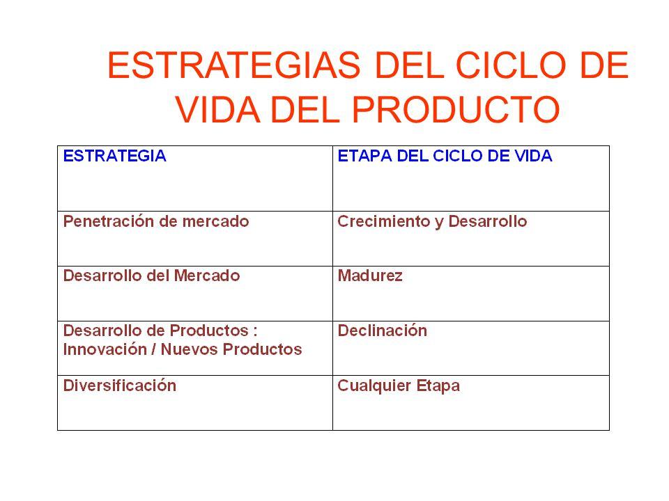 ESTRATEGIAS DEL CICLO DE VIDA DEL PRODUCTO
