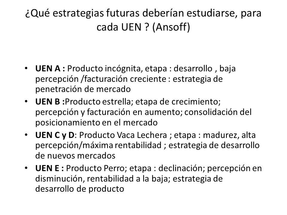 ¿Qué estrategias futuras deberían estudiarse, para cada UEN ? (Ansoff) UEN A : Producto incógnita, etapa : desarrollo, baja percepción /facturación cr