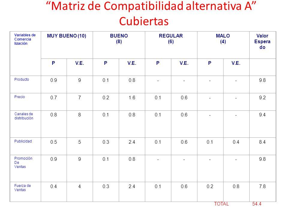 Matriz de Compatibilidad alternativa A Cubiertas Variables de Comercia lización MUY BUENO (10)BUENO (8) REGULAR (6) MALO (4) Valor Espera do PV.E.P P