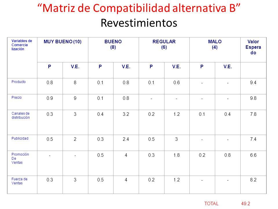 Matriz de Compatibilidad alternativa B Revestimientos Variables de Comercia lización MUY BUENO (10)BUENO (8) REGULAR (6) MALO (4) Valor Espera do PV.E