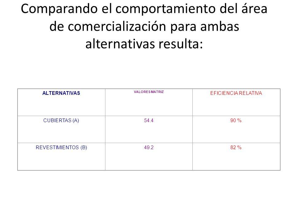 Comparando el comportamiento del área de comercialización para ambas alternativas resulta: ALTERNATIVAS VALORES MATRIZ EFICIENCIA RELATIVA CUBIERTAS (