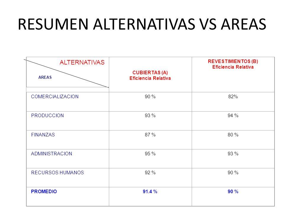 RESUMEN ALTERNATIVAS VS AREAS AREAS CUBIERTAS (A) Eficiencia Relativa REVESTIMIENTOS (B) Eficiencia Relativa COMERCIALIZACION90 %82% PRODUCCION93 %94