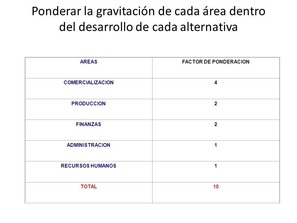 Ponderar la gravitación de cada área dentro del desarrollo de cada alternativa AREASFACTOR DE PONDERACION COMERCIALIZACION4 PRODUCCION2 FINANZAS2 ADMI