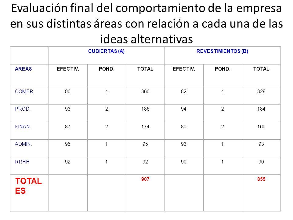 Evaluación final del comportamiento de la empresa en sus distintas áreas con relación a cada una de las ideas alternativas CUBIERTAS (A)REVESTIMIENTOS