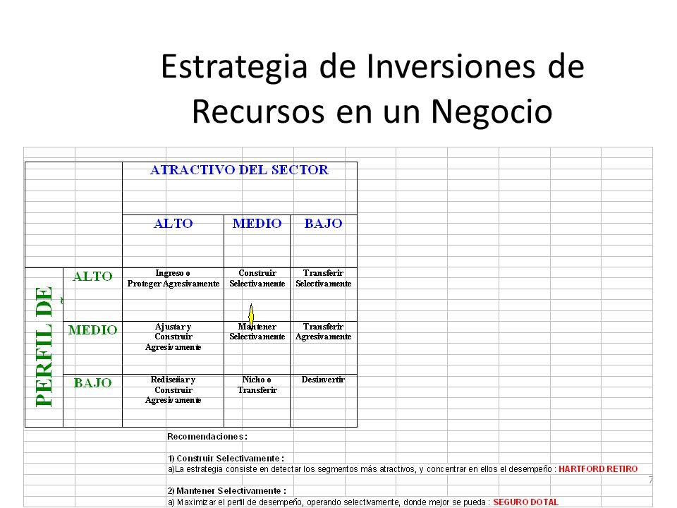 7 Estrategia de Inversiones de Recursos en un Negocio