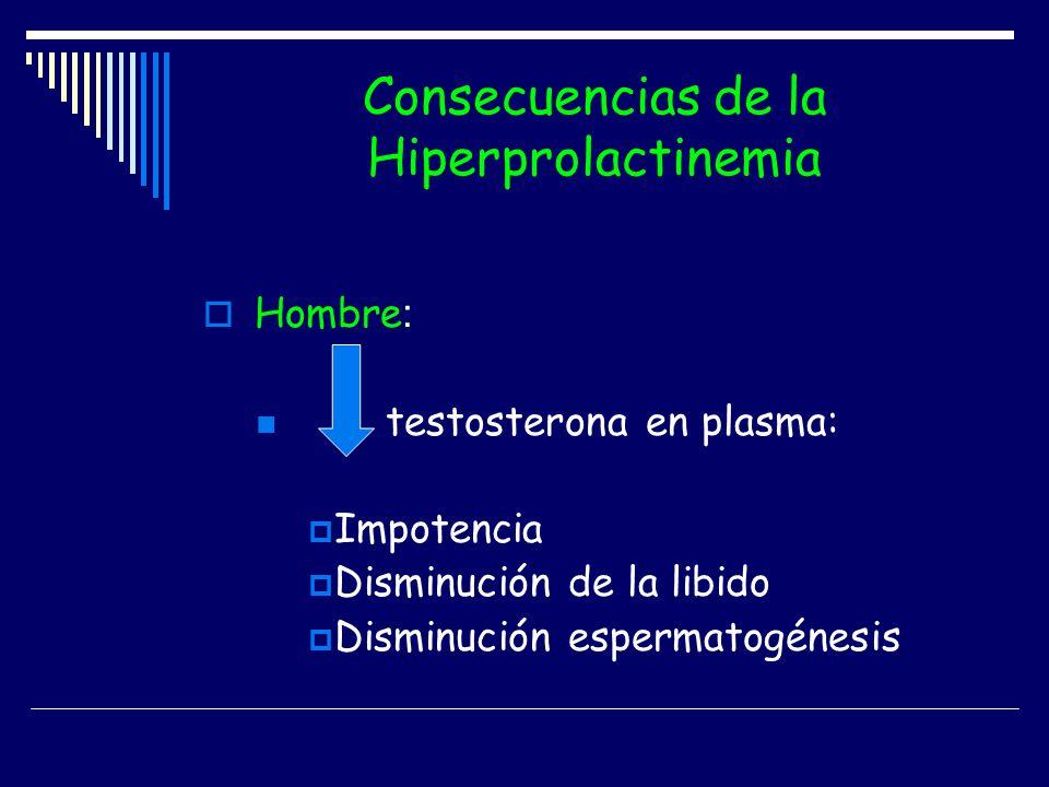 Consecuencias de la Hiperprolactinemia Hombre : testosterona en plasma: Impotencia Disminución de la libido Disminución espermatogénesis