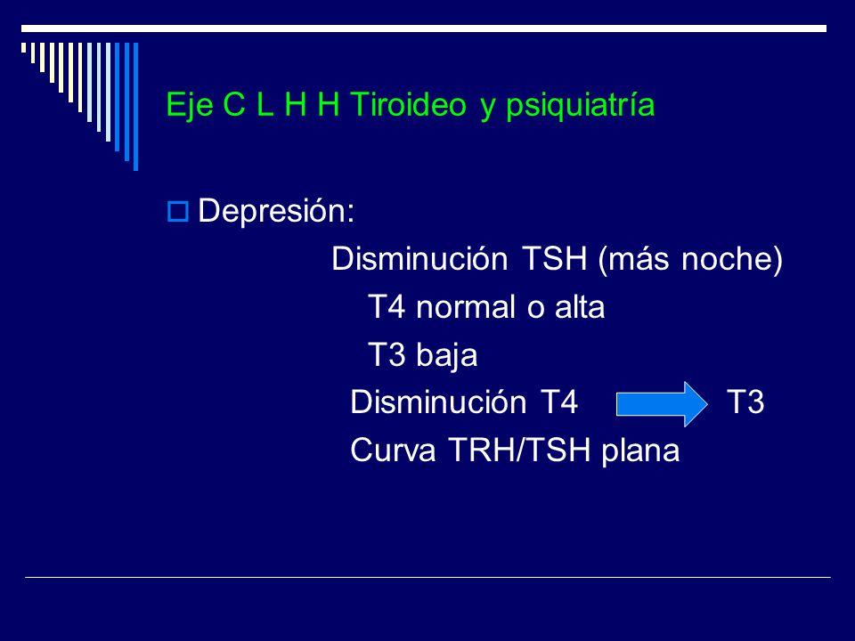 Eje C L H H Tiroideo y psiquiatría Depresión: Disminución TSH (más noche) T4 normal o alta T3 baja Disminución T4 T3 Curva TRH/TSH plana