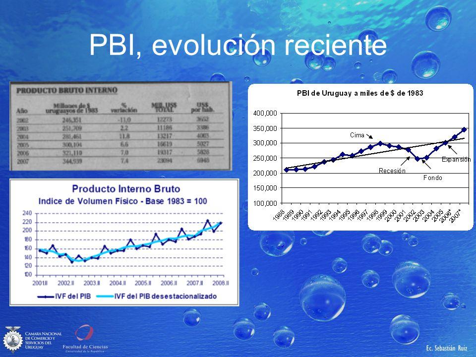 PBI, evolución reciente