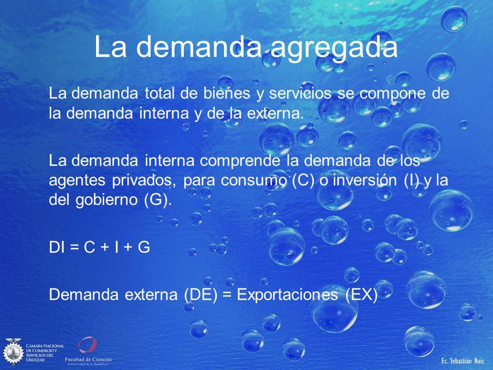 La demanda agregada La demanda total de bienes y servicios se compone de la demanda interna y de la externa. La demanda interna comprende la demanda d